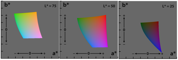 lab colorspace examples